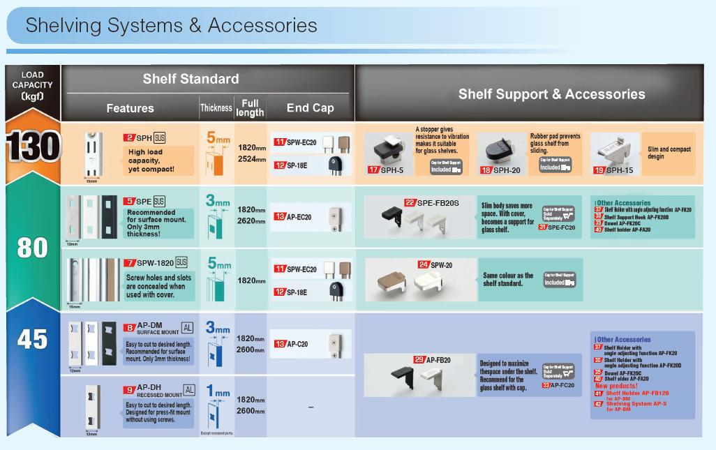Shelving Systems & Accessories